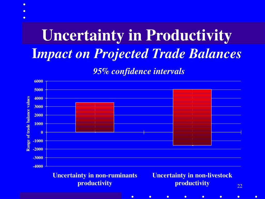 Uncertainty in Productivity