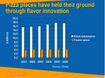 pizza places have held their ground through flavor innovation