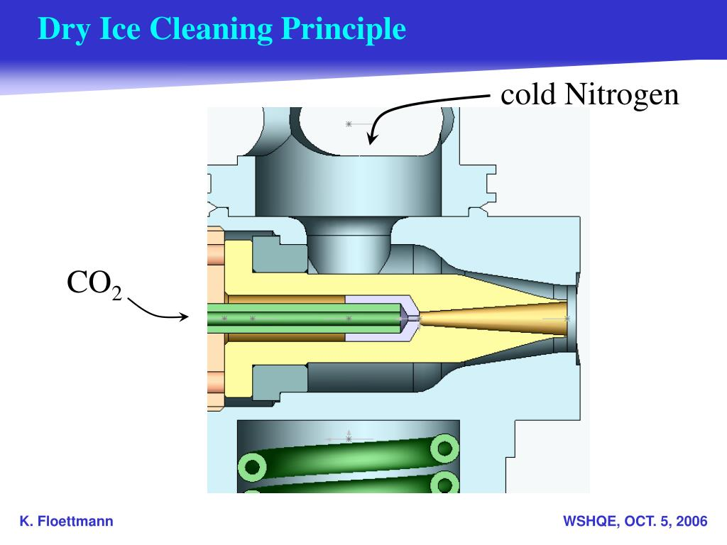 Dry Ice Cleaning Principle