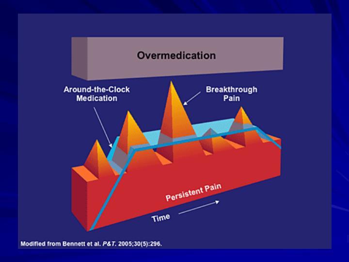 Breakthrough pain an update