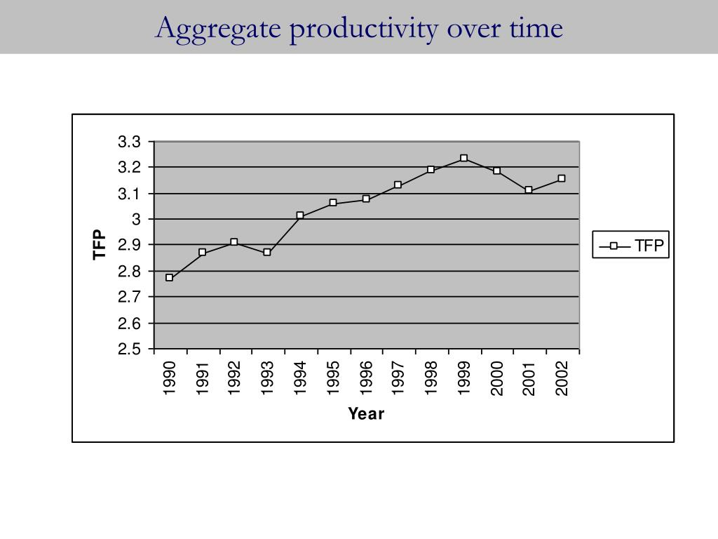 Aggregate productivity over time