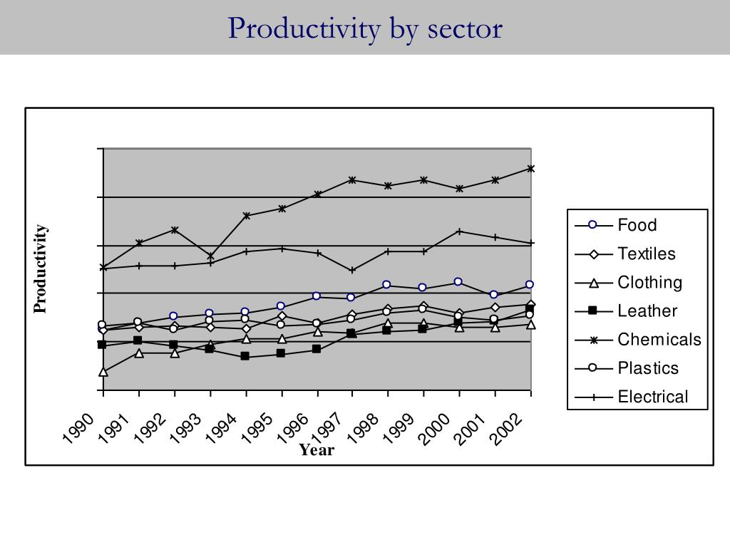 Productivity by sector