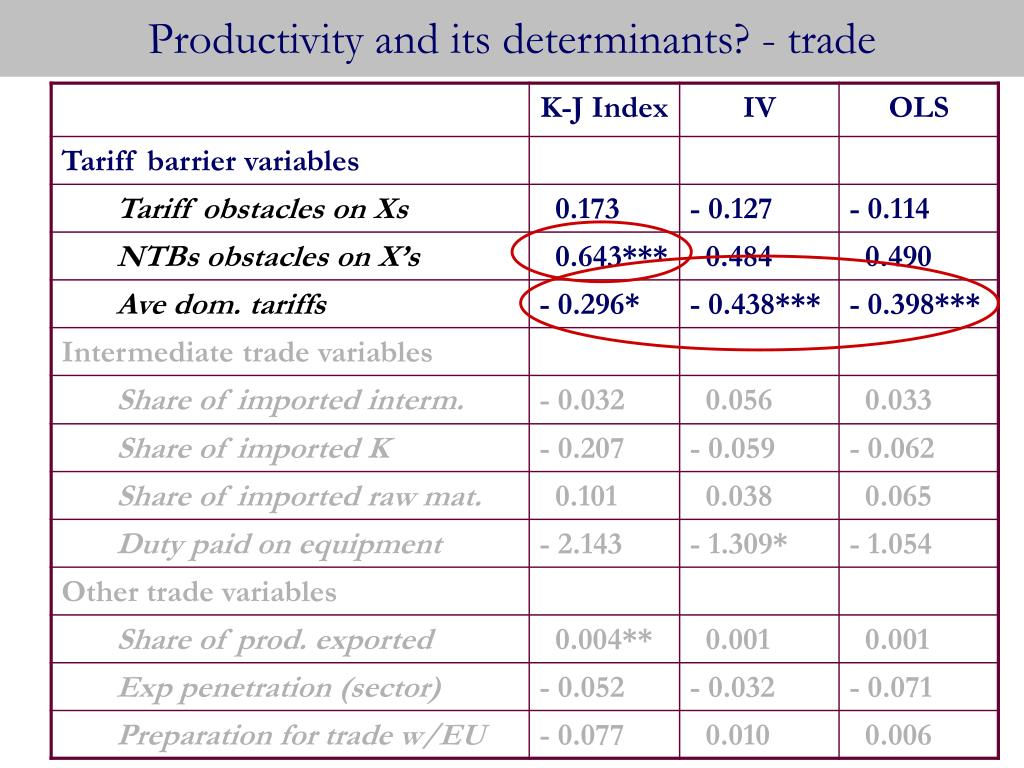Productivity and its determinants? - trade