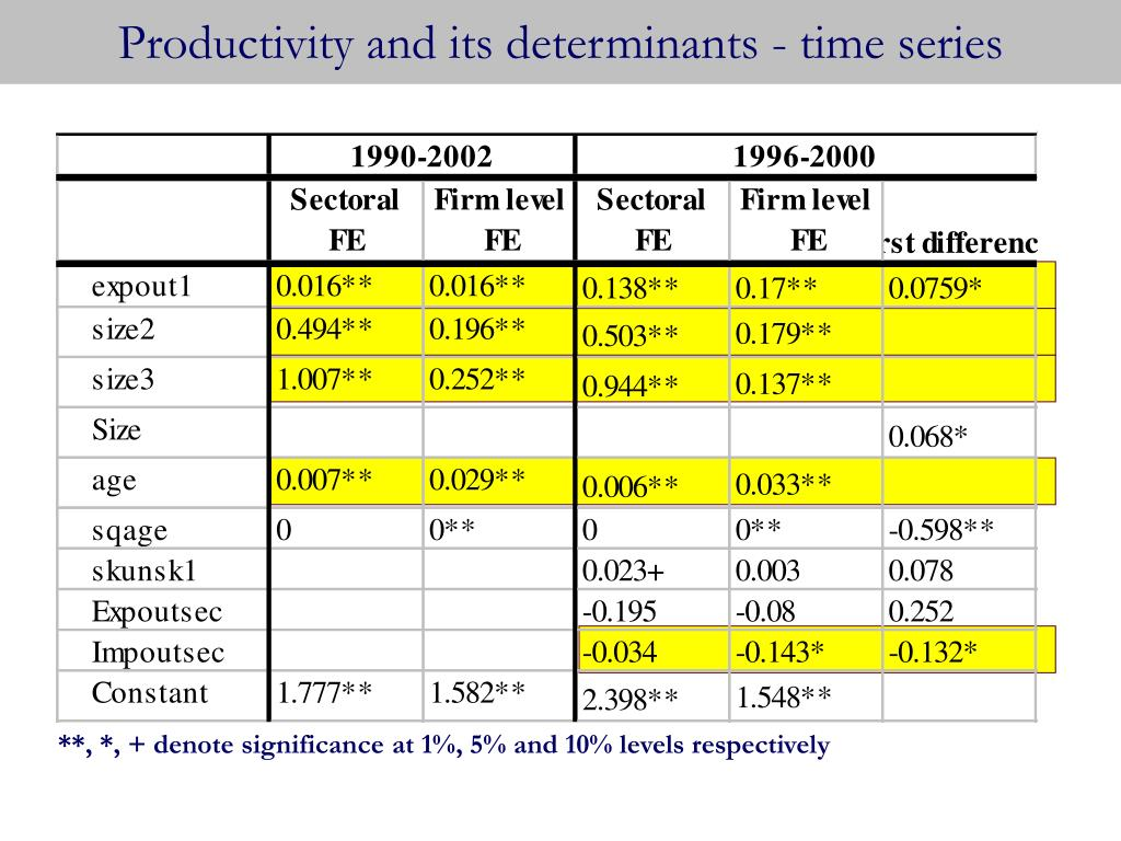 Productivity and its determinants - time series