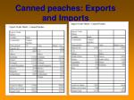 canned peaches exports and imports