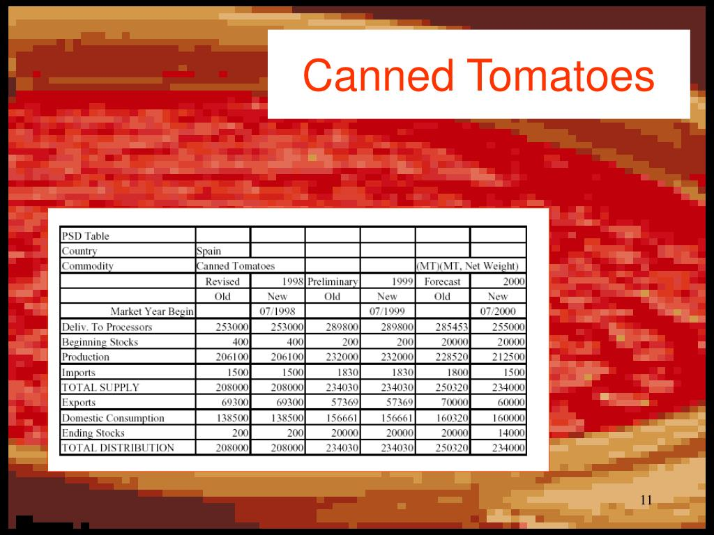 Canned Tomato