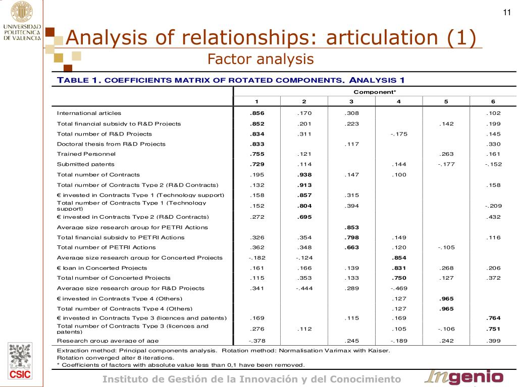 Analysis of relationships: articulation (1)