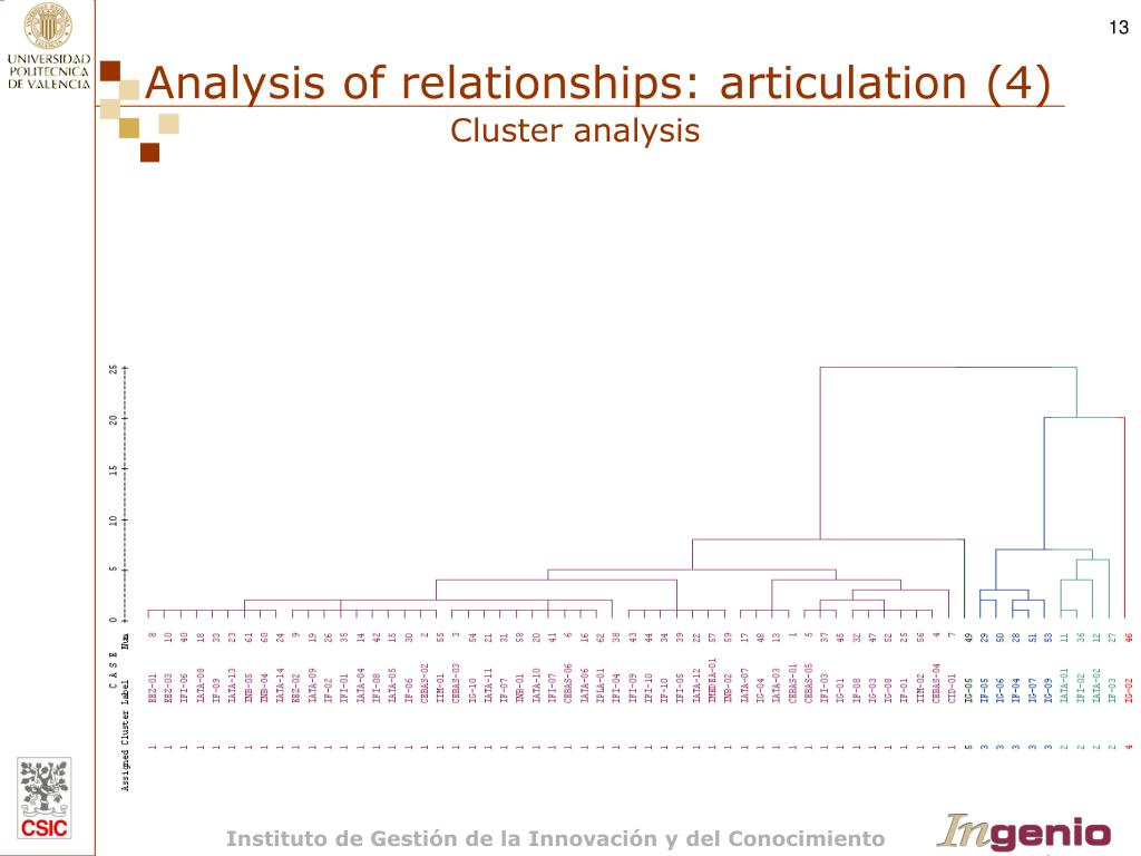 Analysis of relationships: articulation (4)