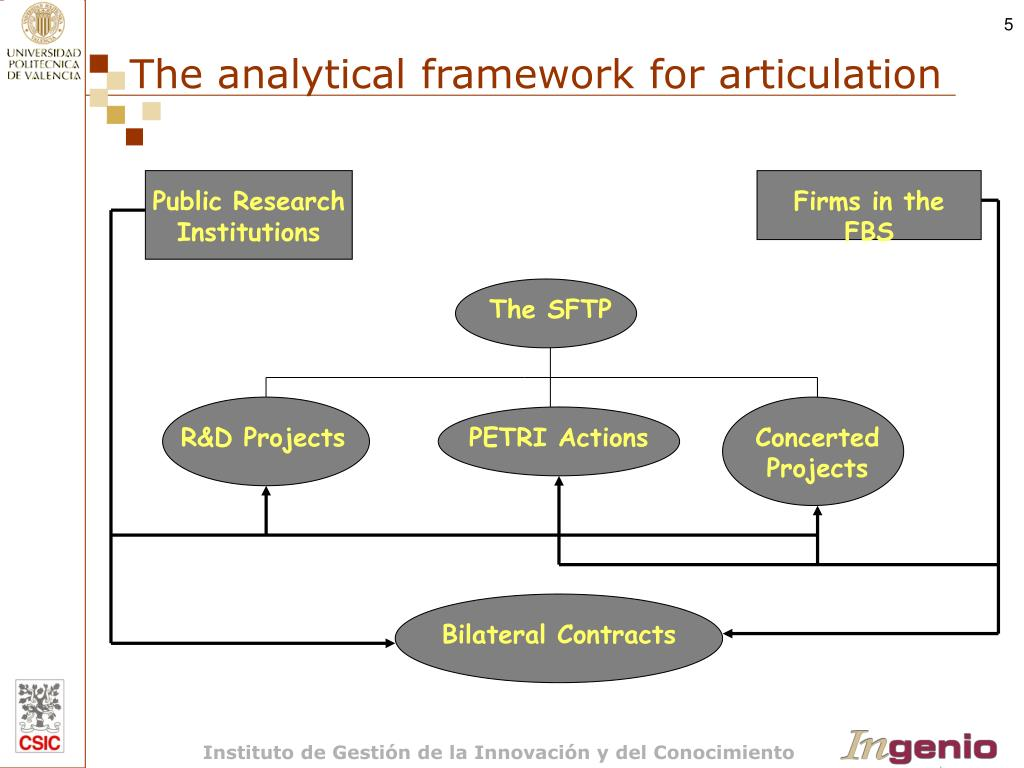 The analytical framework for articulation