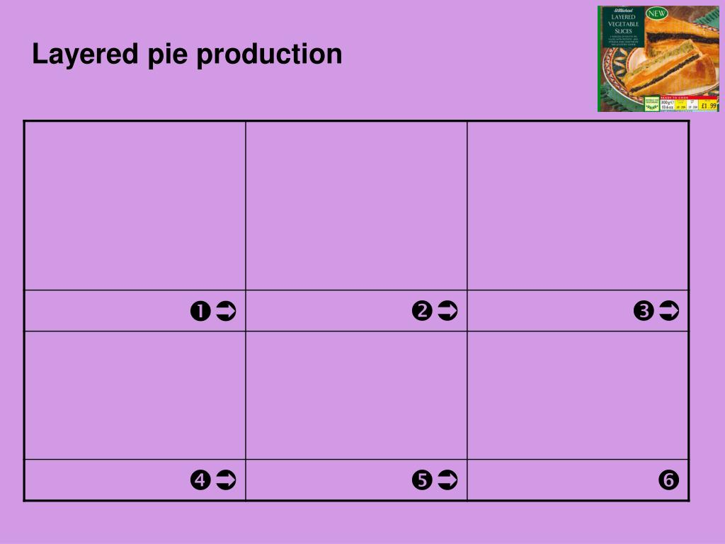 Layered pie production