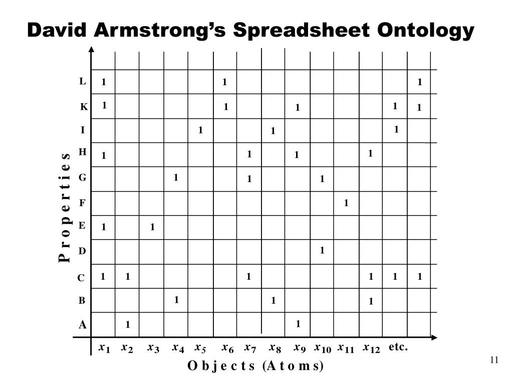 David Armstrong's Spreadsheet Ontology