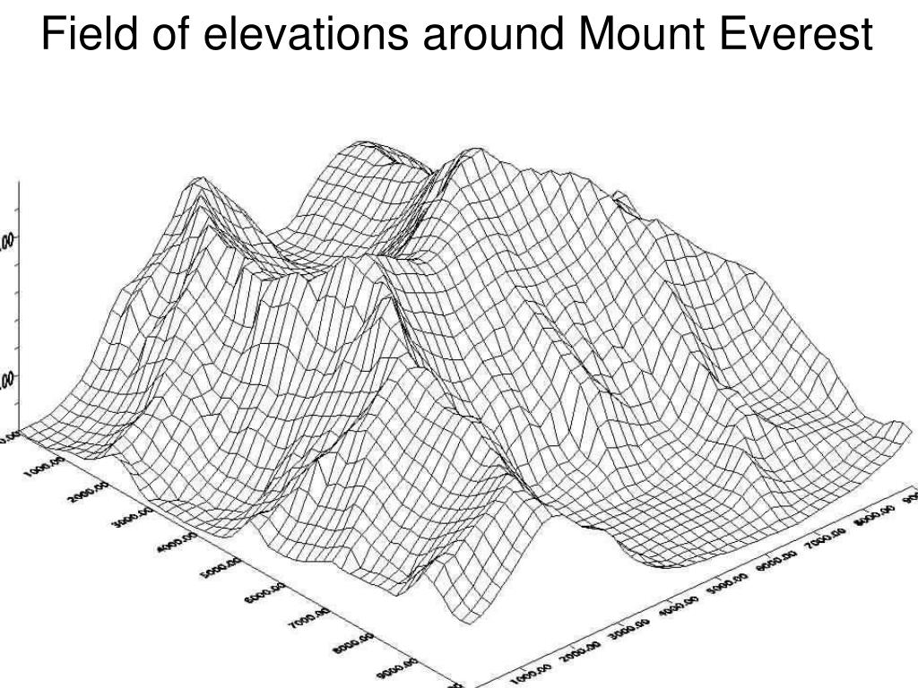 Field of elevations around Mount Everest