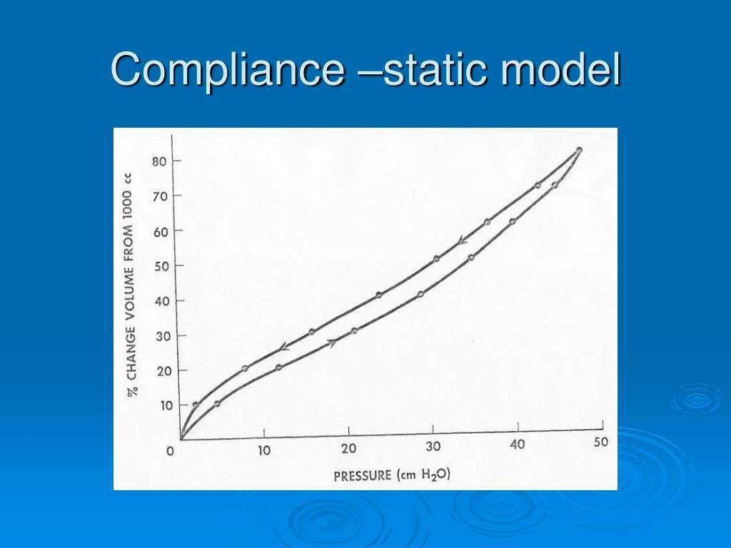 Compliance –static model