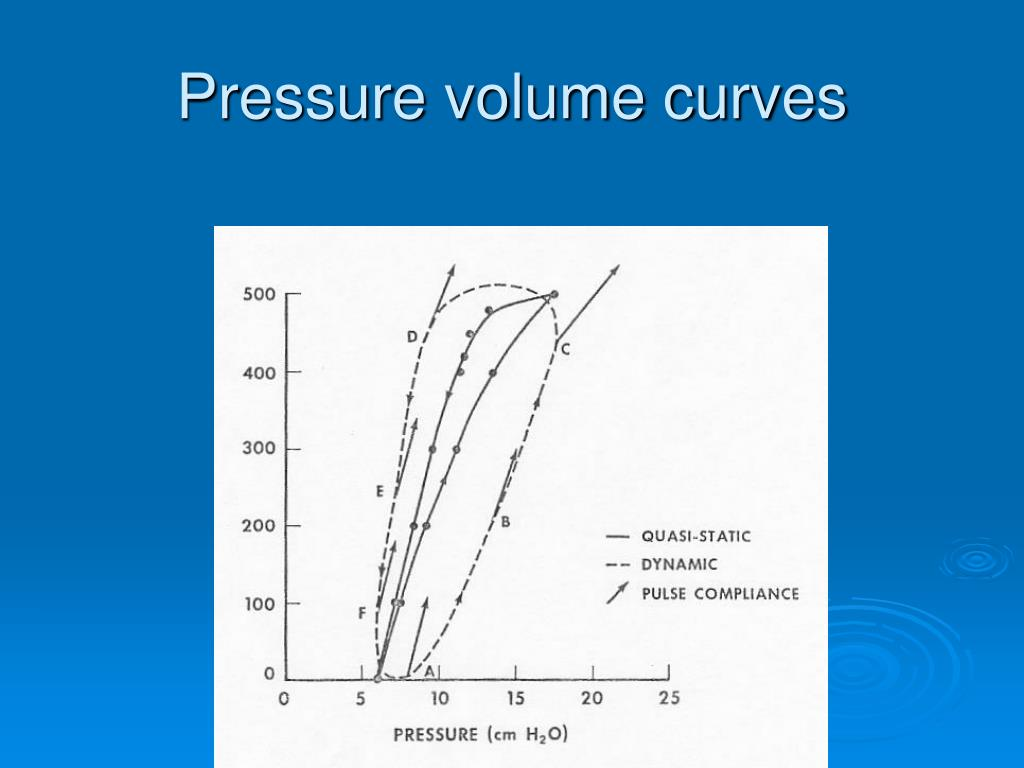 Pressure volume curves