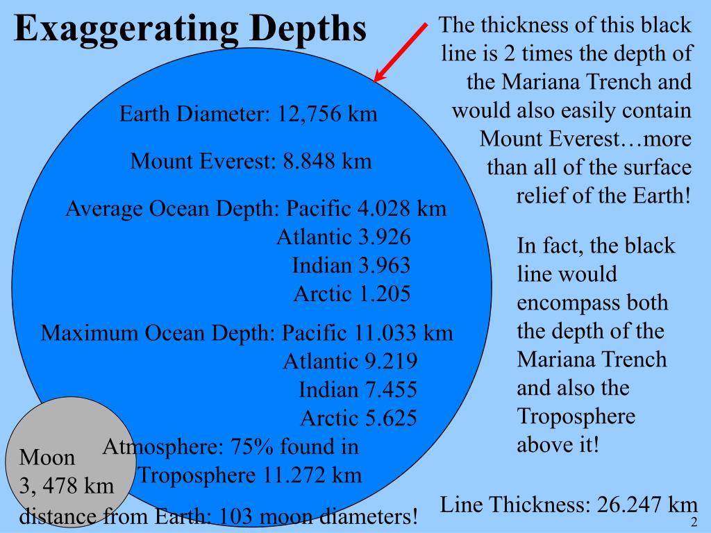 Exaggerating Depths