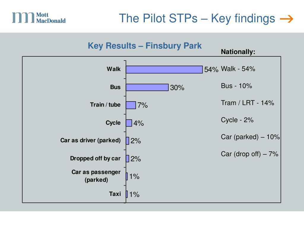 Key Results – Finsbury Park