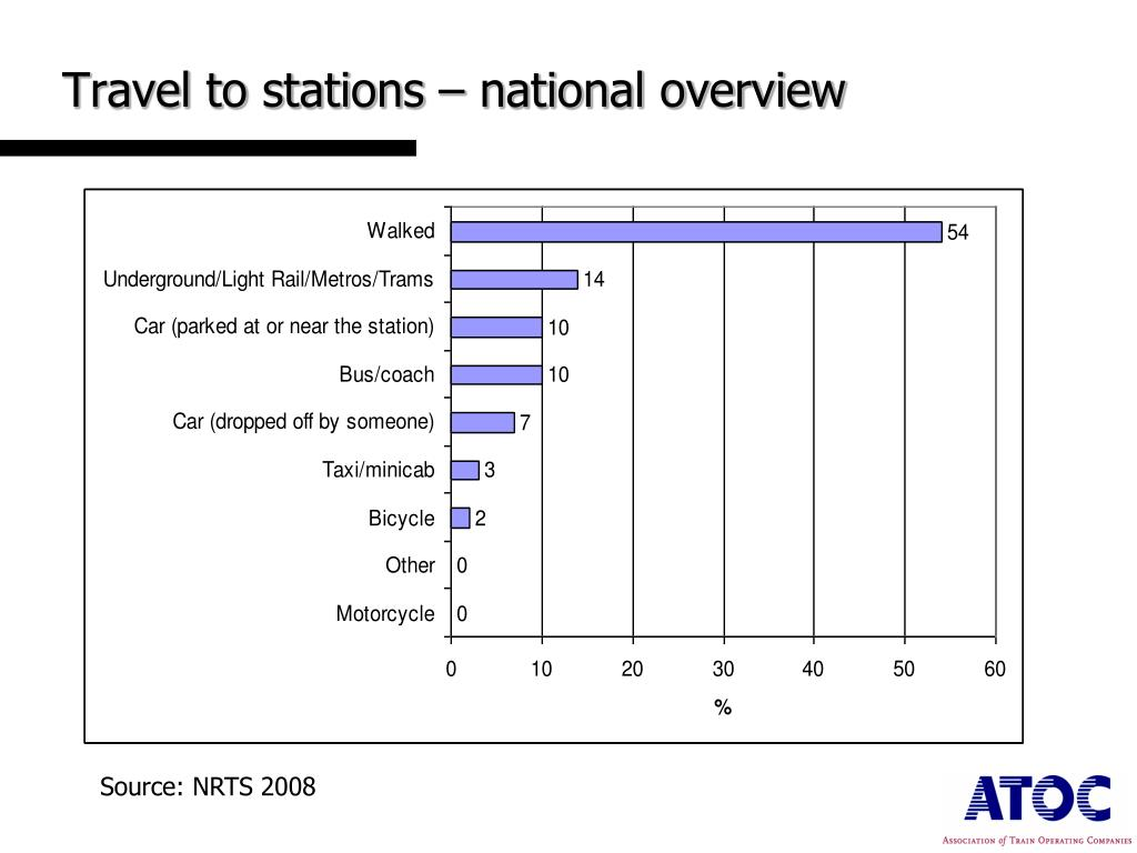 Travel to stations – national overview
