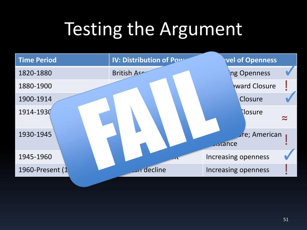 Testing the Argument