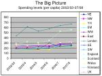 the big picture spending levels per capita 2002 03 07 08