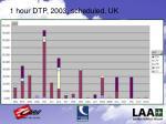 1 hour dtp 2003 scheduled uk