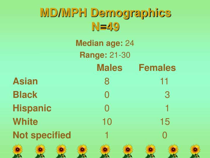 MD/MPH Demographics