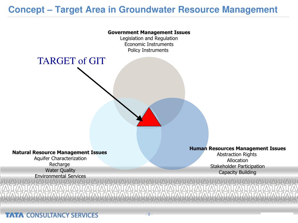 Concept – Target Area in Groundwater Resource Management