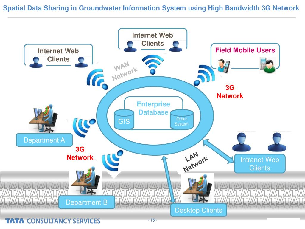 Spatial Data Sharing in Groundwater Information System using High Bandwidth 3G Network
