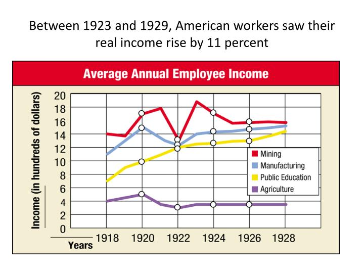 Between 1923 and 1929 american workers saw their real income rise by 11 percent