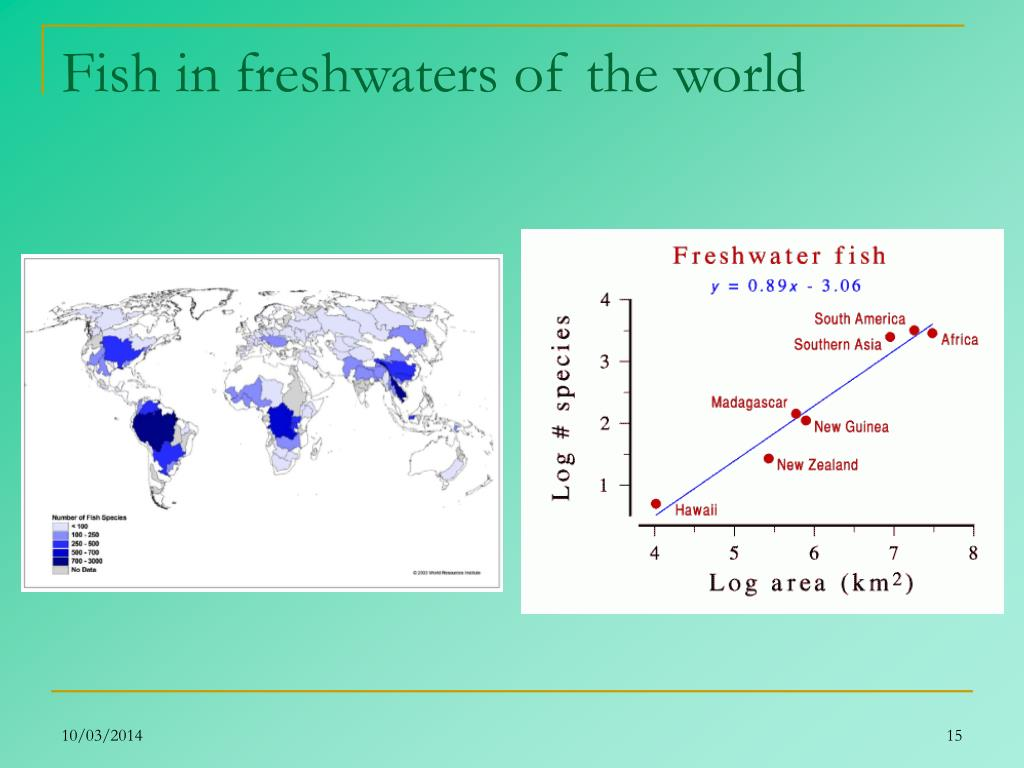 Fish in freshwaters of the world