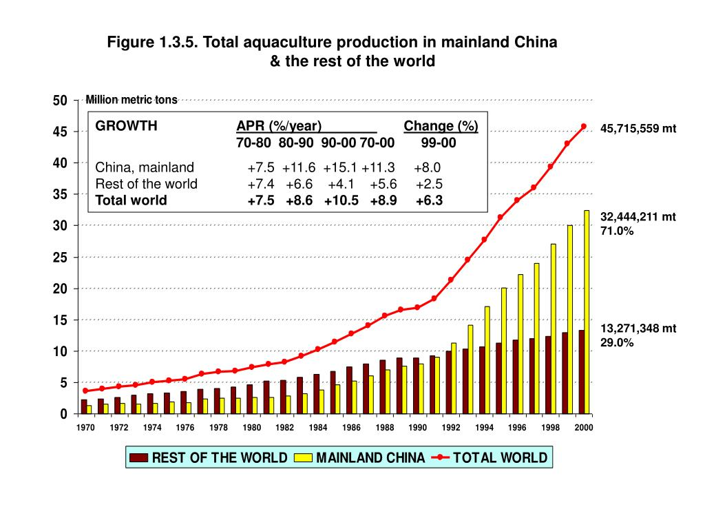 Figure 1.3.5. Total aquaculture production in mainland China