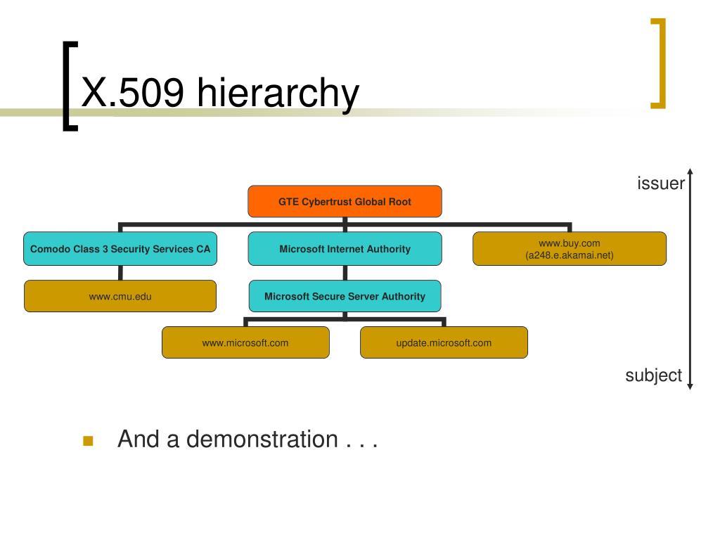 X.509 hierarchy