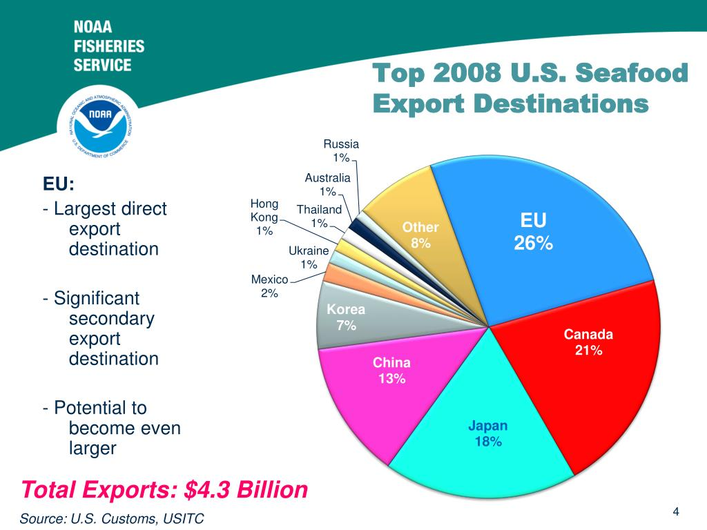 Top 2008 U.S. Seafood Export Destinations