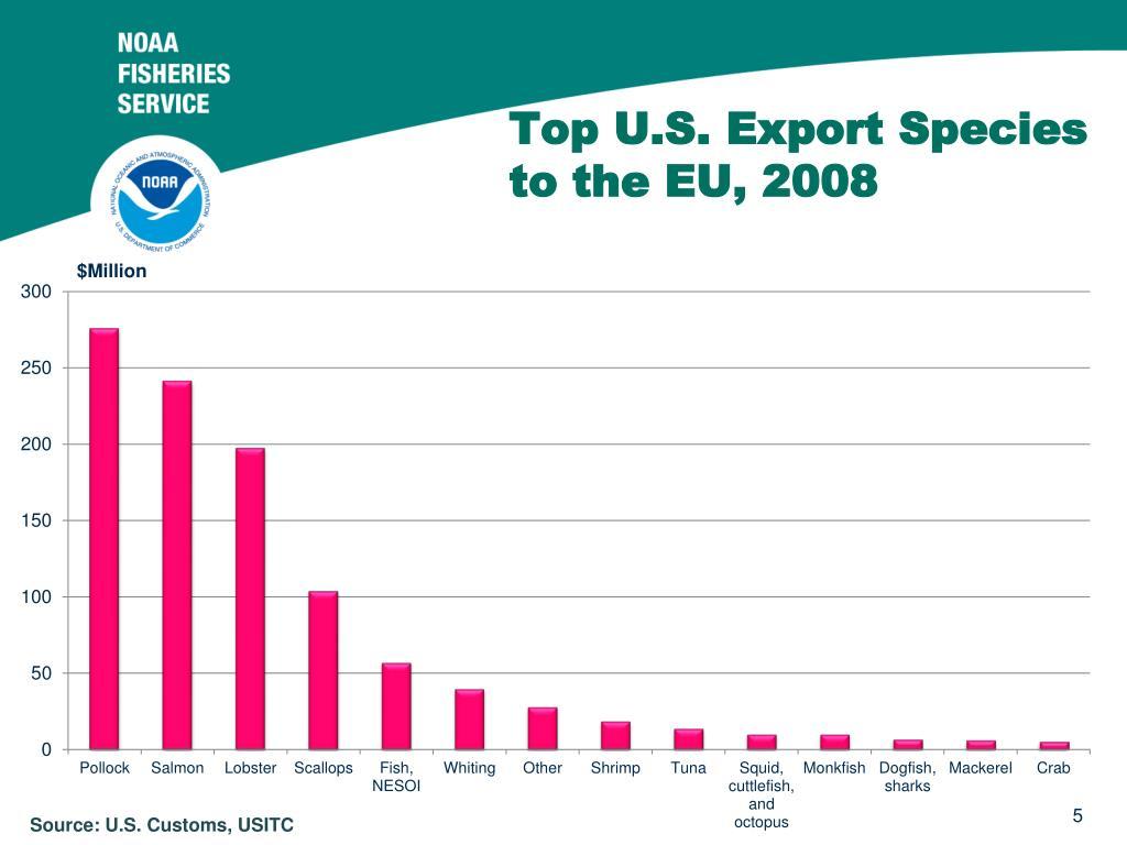 Top U.S. Export Species to the EU, 2008