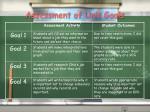 assessment of unit goals