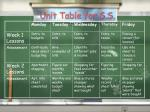 unit table for s s