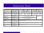 emissions tests