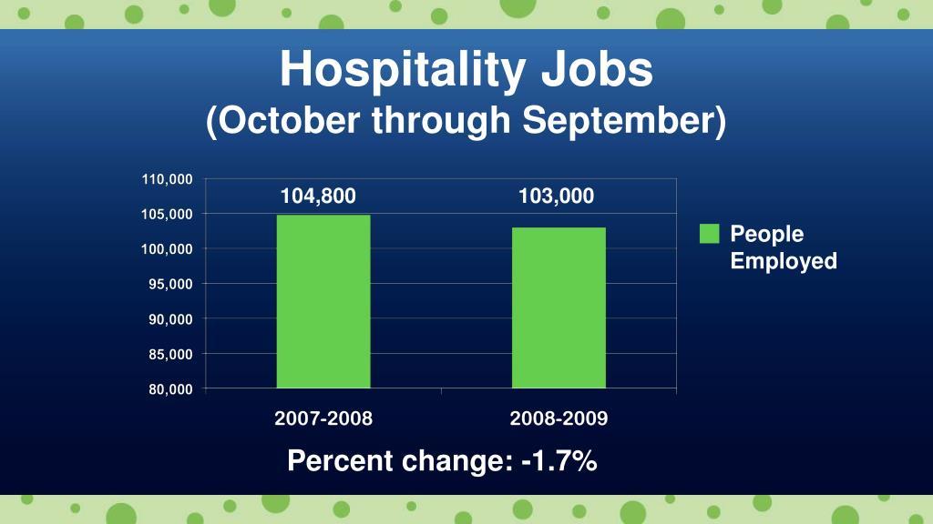 Hospitality Jobs