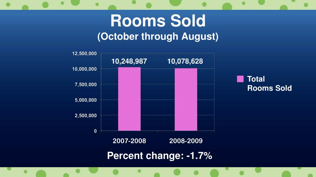 Rooms Sold