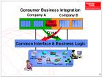 consumer business integration