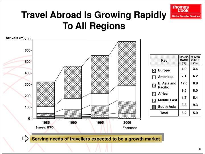 Travel abroad is growing rapidly to all regions