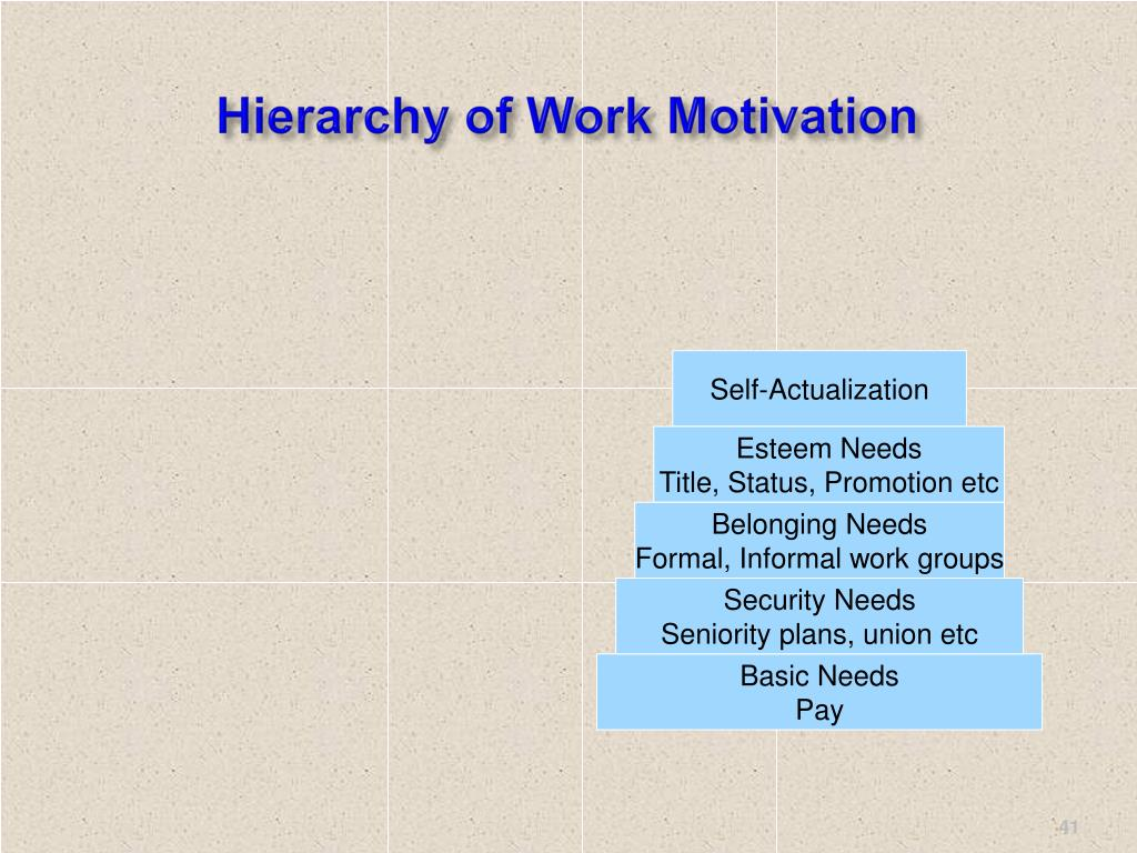 Hierarchy of Work Motivation