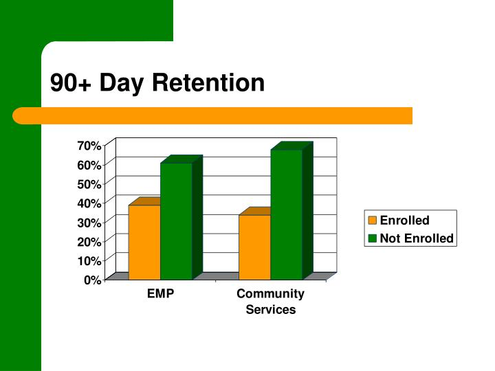 90+ Day Retention