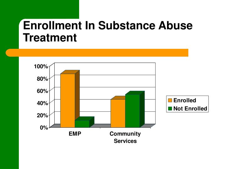 Enrollment In Substance Abuse Treatment
