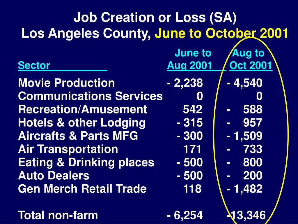 Job Creation or Loss (SA)