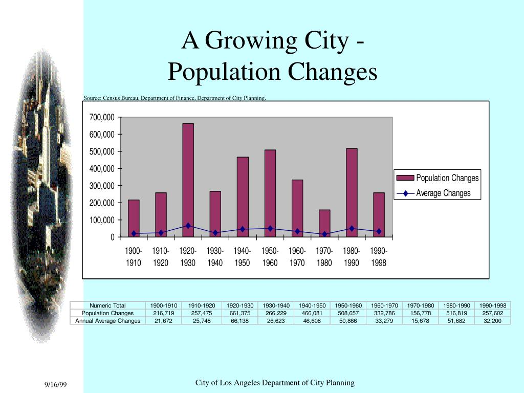 A Growing City -