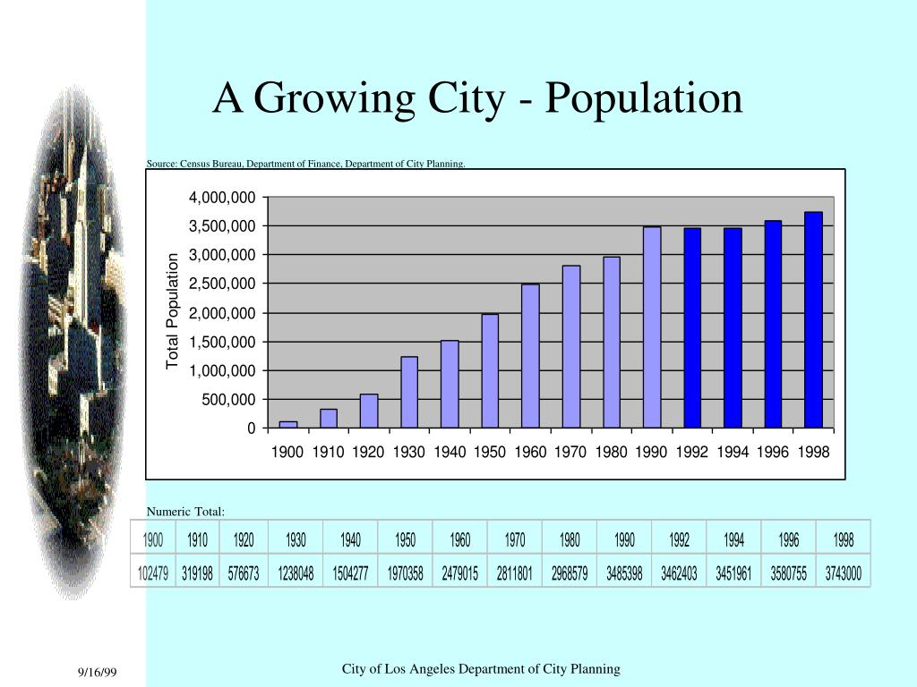 A Growing City - Population