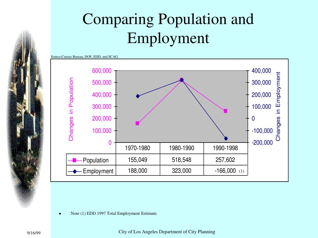 Comparing Population and Employment