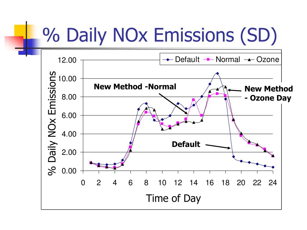 % Daily NOx Emissions (SD)