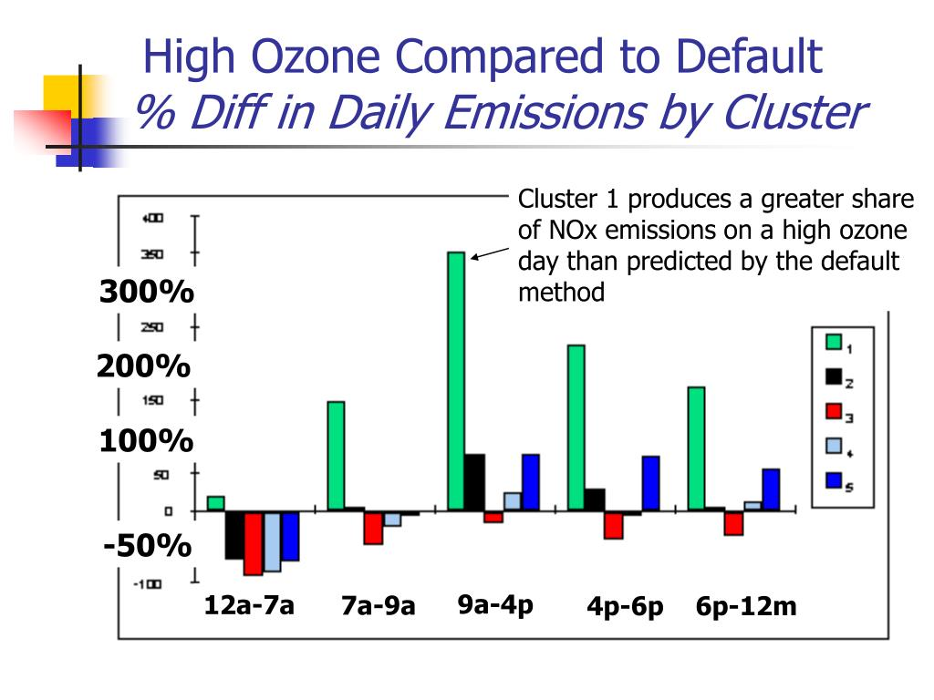 High Ozone Compared to Default