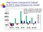 high ozone compared to default diff in daily emissions by cluster